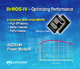 Alpha and Omega Semiconductor Introduces Best-In-Class DrMOS-IV Power Modules